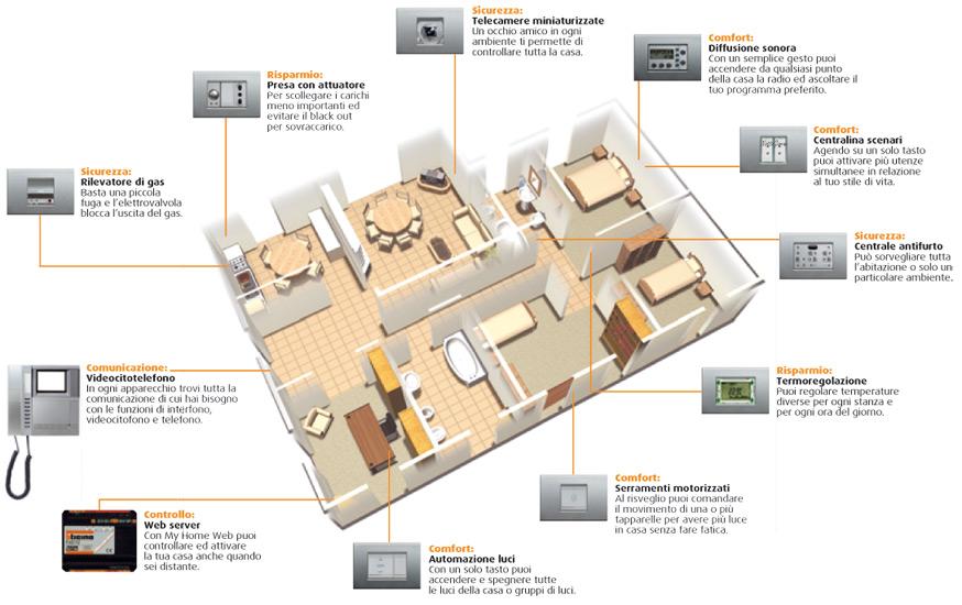 Impiantistica domotica impianti audio video luci - Impianti audio per casa ...